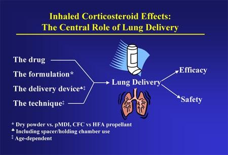 Masters Of Pediatrics Pediatric Pulmonary Update