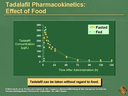 Cialis pharmacokinetics