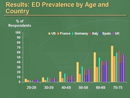 Erectile dysfunction age