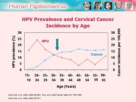 Human papilloma virus cervical cancer