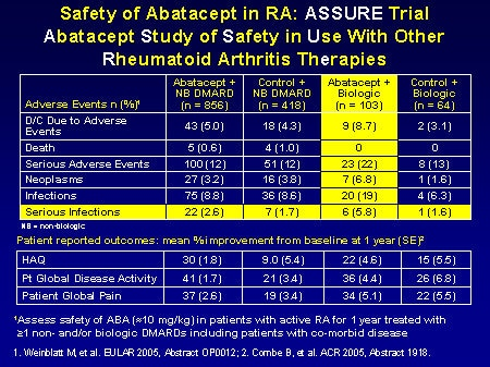 Orencia (Abatacept): Side Effects, Interactions, Warning ...