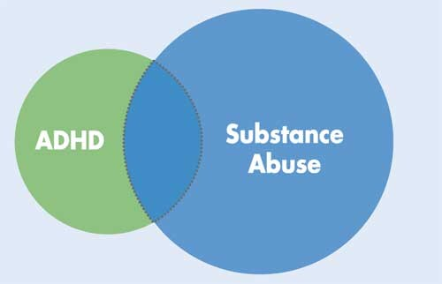 Study Mistreatment For Tots With Adhd >> Adhd And Substance Abuse A Frequent And Risky Combination