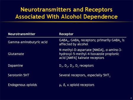 Neurobiology and Pharmacotherapy for Alcohol Dependence ...