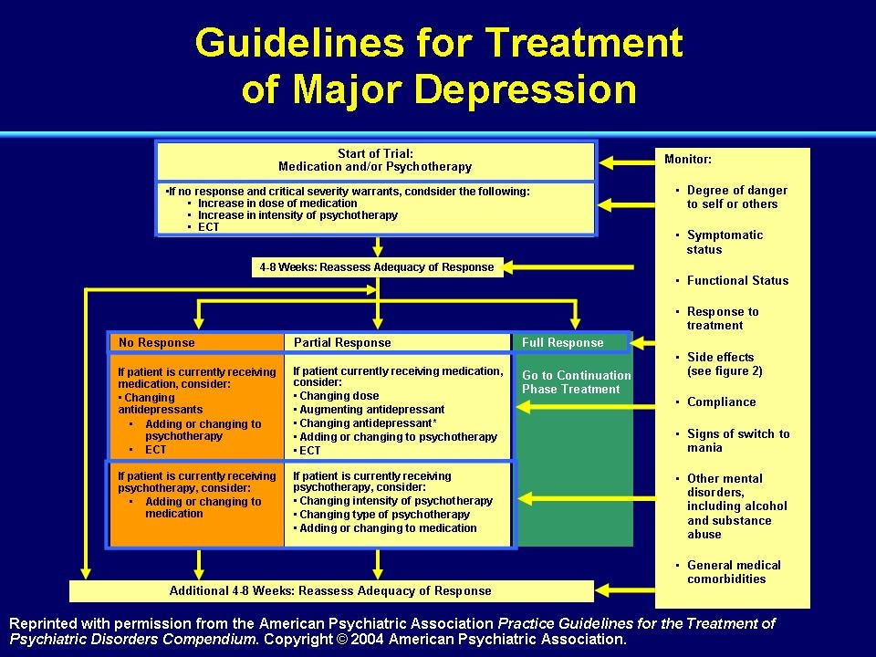 can severe depression be treated without medication