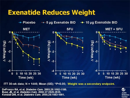 exenatide for weight loss