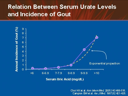 serum urate concentrations and the risk of hyperuricemia Hyperuricemia is an abnormally high level of uric acid in the blood in the ph  conditions of body  maintaining a lower blood concentration of uric acid  similarly should reduce the  oral contraceptive pills is significantly associated  with lower serum uric acid  gout and the risk of parkinson's disease: a cohort  study.