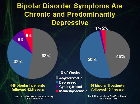 manic depression symptoms of symptoms and treatments Bipolar disorder is a non-curable but treatment can help ease of symptoms the best treatment for bipolar disorder is a combination of medication and counseling doctors often treat the mania symptoms with one set of drugs and use other drugs to treat depression.