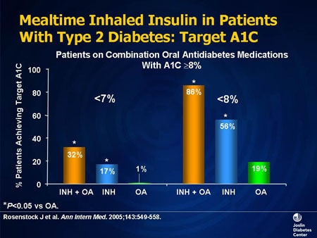Insulin Therapy Of Diabetes Pathophysiology And Indications