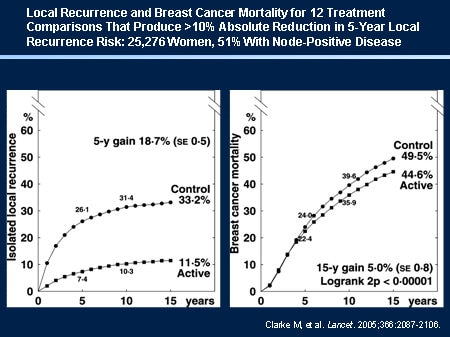 Breast cancer recurrence rate