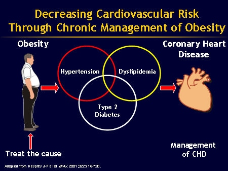 managing and reducing cardiovascular risk in Prescribing statins to reduce cardiovascular risk  lipid management should be viewed as one aspect of reducing cardiovascular risk  an approach to managing.