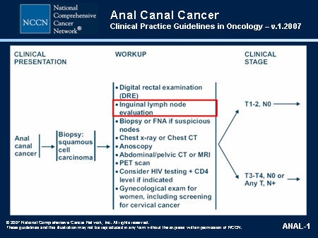 Anal cell cancer are not