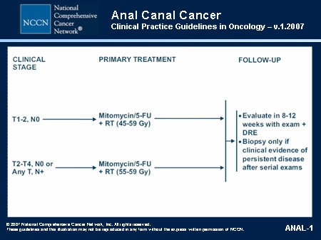 Clinical trials anal canal cancer