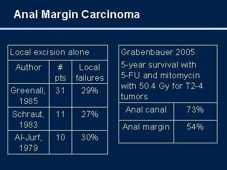 Anal Margin Cancer
