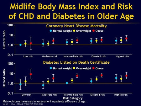 ecf46888b3f78 Epidemiology and Pathophysiology of Obesity (Slides With Transcript)