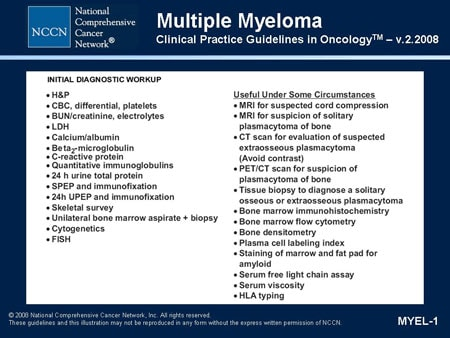 Multiple Myeloma: Determining Prognosis and Choosing Therapy (Slides