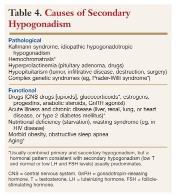 Diagnosis and Evaluation of Male Hypogonadism
