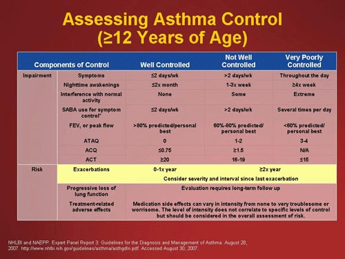 Comprehensive Management Of Pediatric Asthma Guidelines