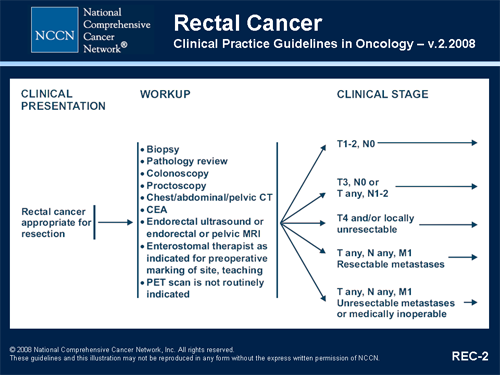 Nccn Clinical Practice Guidelines In Oncology Colorectal Cancers Transcript