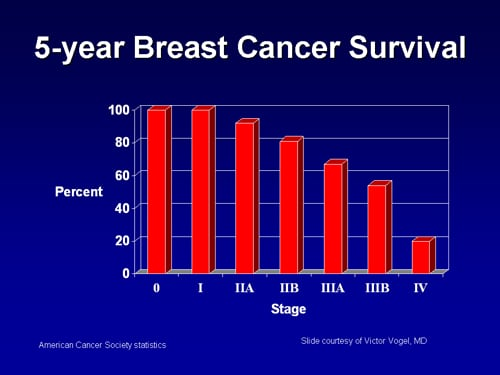 Breast cancer screening slides with transcript slide 2 toneelgroepblik Choice Image