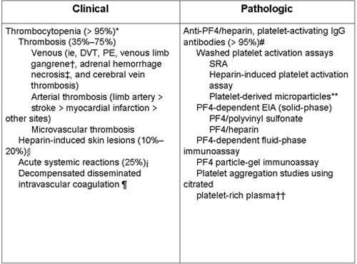 Remarkable Heparin Induced Thrombocytopenia Pathophysiology And Management Download Free Architecture Designs Scobabritishbridgeorg