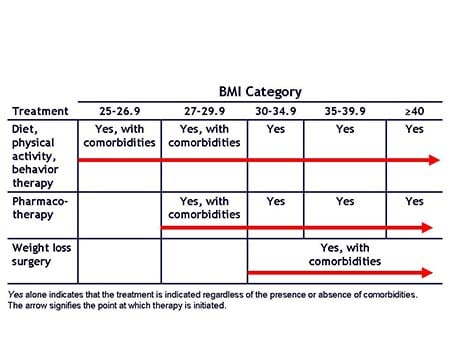 Emerging Strategies For The Clinical Management Of Chronic Obesity