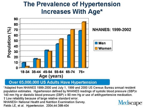 Isolated Systolic Hypertension in Young and MiddleAged