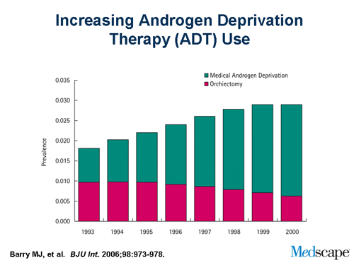 Androgen Deprivation Therapy And Bone Loss In Men With