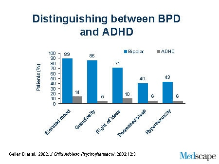 bipolar ii disorder and comorbidity of Adult adhd and comorbid disorders: bipolar i disorder is more common in individuals with comorbid adhd than is bipolar ii disorder in bipolar disorder.