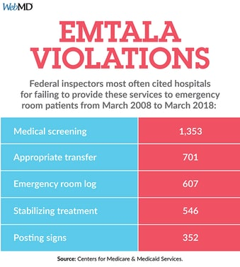 Investigation: Lives Lost Amid ER Violations
