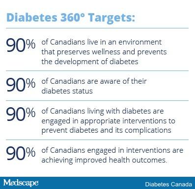 pre diabetes medscape
