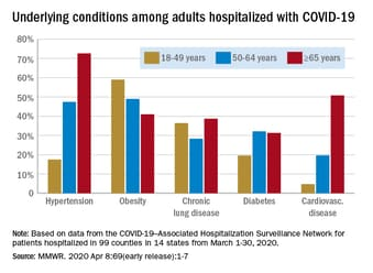 Almost 90% of COVID-19 Admissions Involve Comorbidities