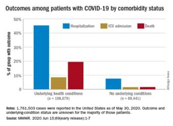 Comorbidities Increase Covid 19 Deaths By Factor Of 12
