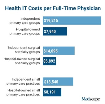 Who Spends More on Health IT, Hospitals or Private Practices?