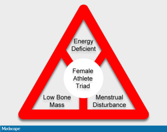Researchers Debate 'Male Athlete Triad' Syndrome