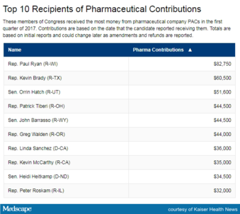 Follow the Money: Drugmakers Deploy Political Cash as