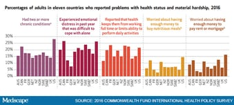 french health care compared to us