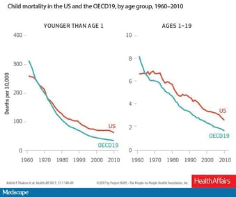 US Infant, Child Mortality Higher Than in Other Wealthy Nations