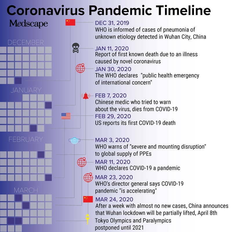 Covid 19 Timeline Of A Pandemic