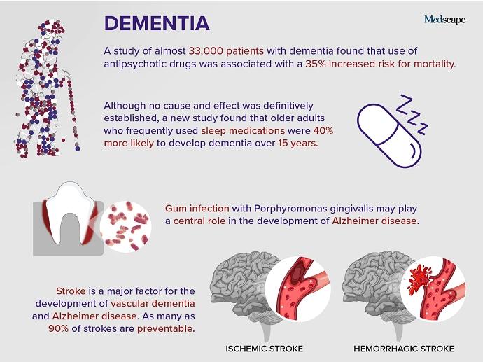 Trending Clinical Topic: Dementia